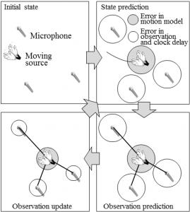 ロボット聴覚のためのマイクアレイ処理|ロボ學 - ROBOGAKU